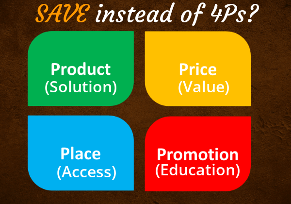 4Ps of Marketing [Free Infographic Template] - Gifographics.co | 420x600