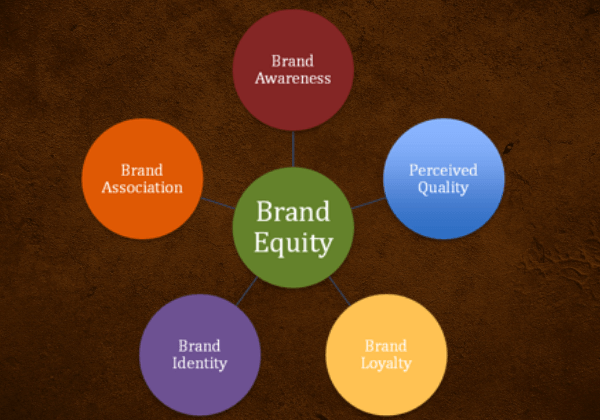 what's brand equity